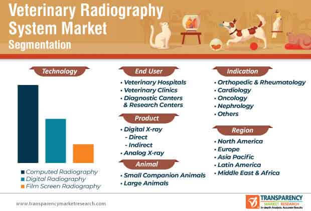 veterinary radiography system market segmentation