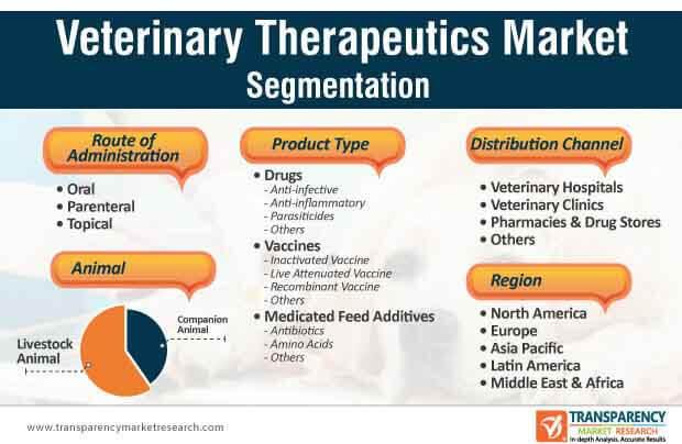 veterinary therapeutics market segmentation