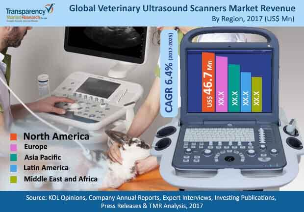 veterinary ultrasound scanners market