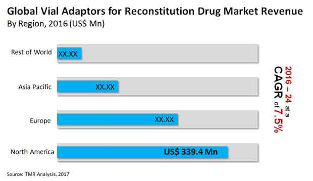 vial adaptors for reconstitution drug market