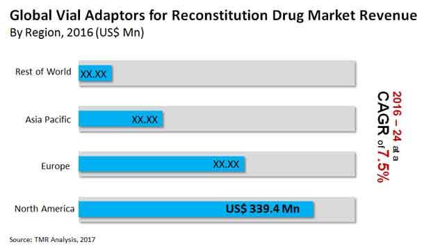 vial adaptors for reconstitution drug market