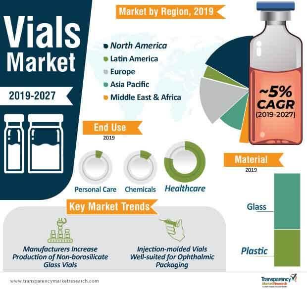Vials  Market Insights, Trends & Growth Outlook