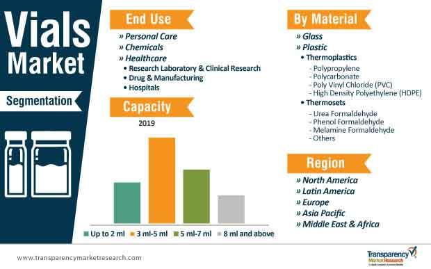 vials market segmentation