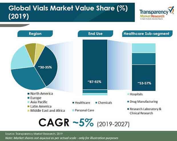 vials market share