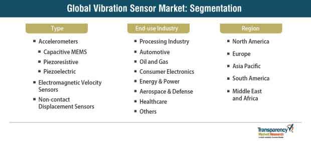 vibration sensor market segmentation