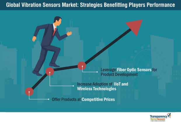 vibration sensors market strategies benefitting players performance
