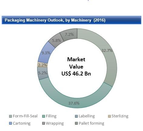 vibratory filling machine market