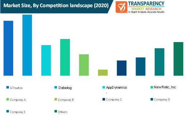 video ad insertion platform market size by competition landscape
