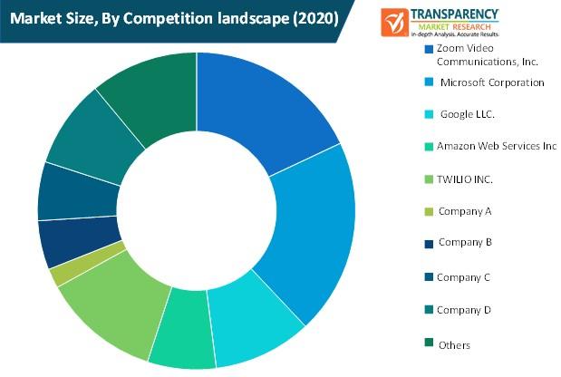 video as a service market size by competition landscape