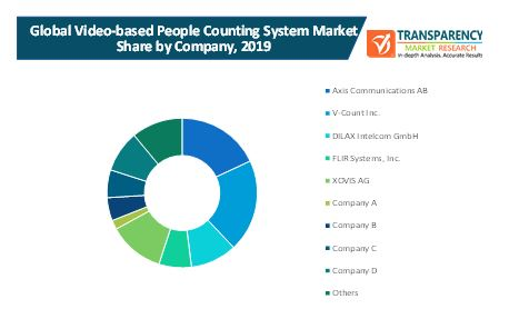 video based people counting system market 2