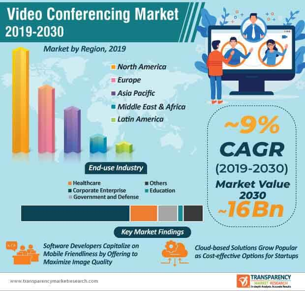 video conferencing market infographic