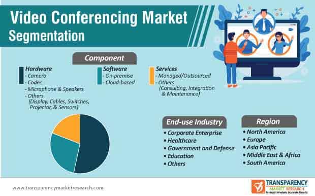 video conferencing market segmentation