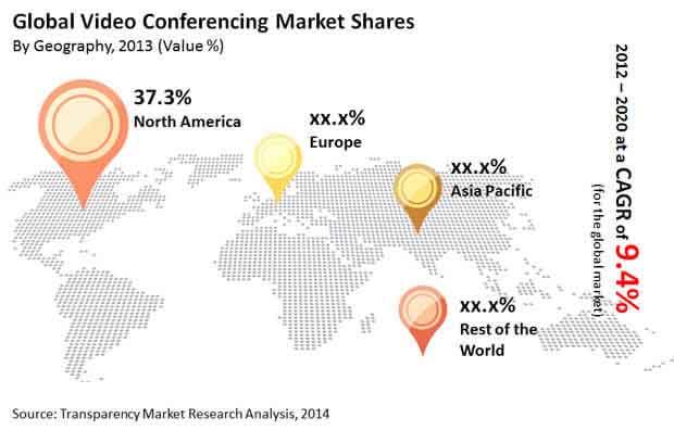 video-conferencing-market
