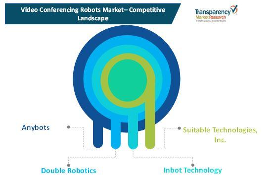 video conferencing robots market 1
