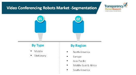 video conferencing robots market 2