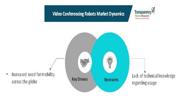 video conferencing robots market