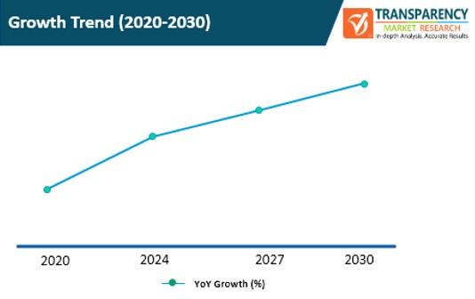 video interviewing platforms market growth trend