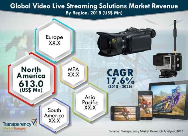 video-live-streaming-solutions-market.jpg