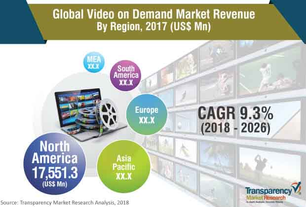 video on demand industry