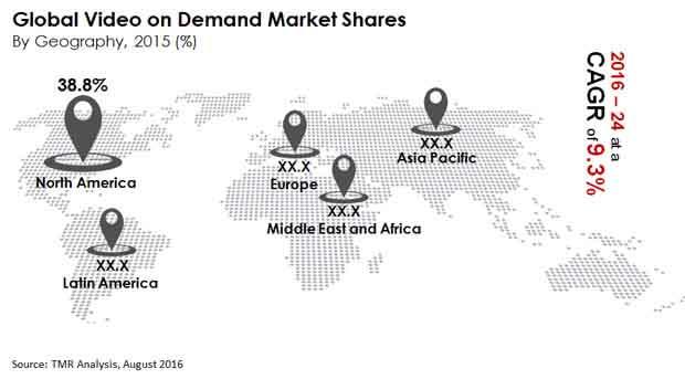 video-on-demand-market