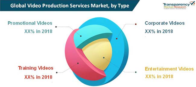video production services market 01