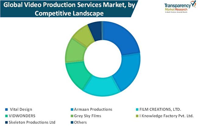 video production services market