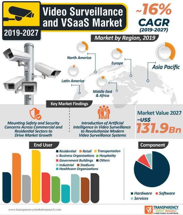 video surveillance and vsaaS market infographic