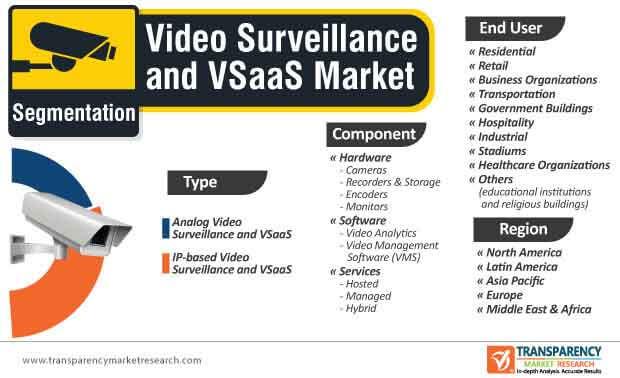 video surveillance and vsaas market segmentation