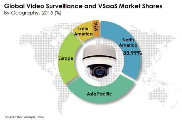 video surveillance vsaas market