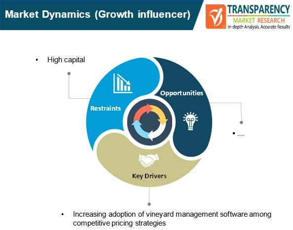 vineyard management software market dynamics