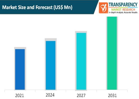 vineyard management software market size and forecast
