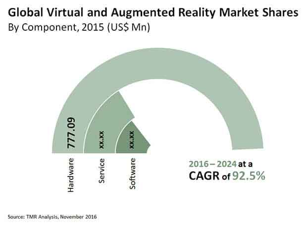 virtual augmented reality market