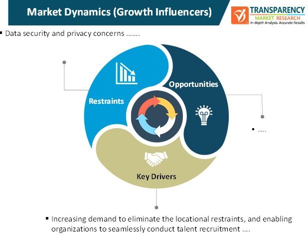 virtual hiring tools market dynamics