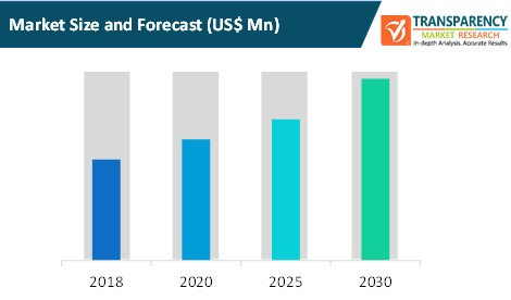 virtual machine backup and recovery market size and forecast