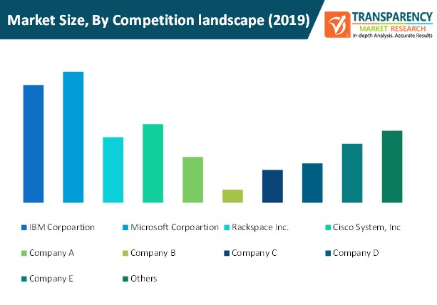 virtual machine backup and recovery market size by competition landscape