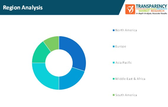 virtual machine backup and recovery market size by region analysis