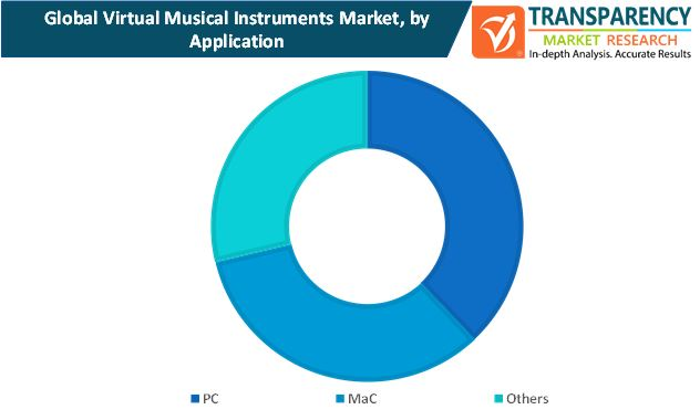 virtual musical instruments market by application