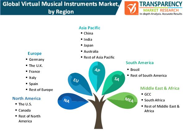 virtual musical instruments market by region