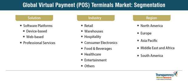 virtual payment pos terminals market segmentation