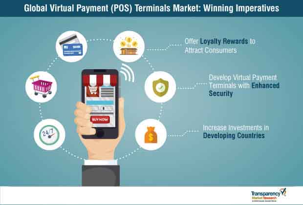 virtual payment pos terminals market winning imperatives