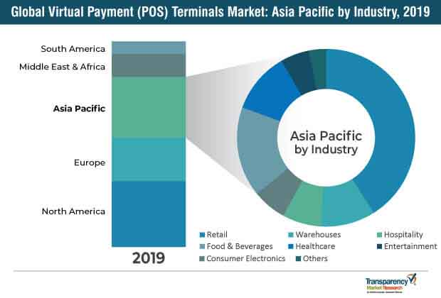 virtual payment pos terminals market