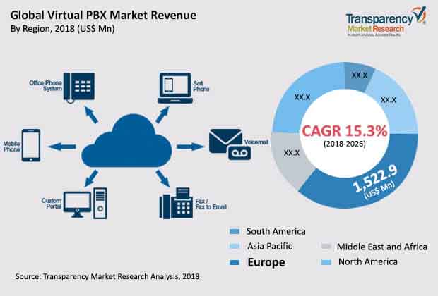 virtual pbx market