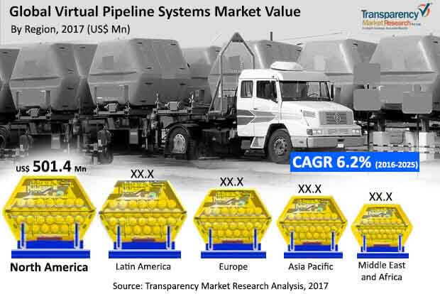 virtual pipeline systems market