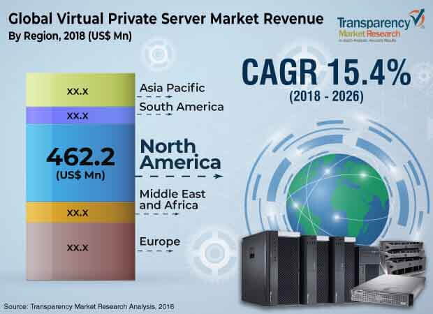 virtual-private-servers-market.jpg