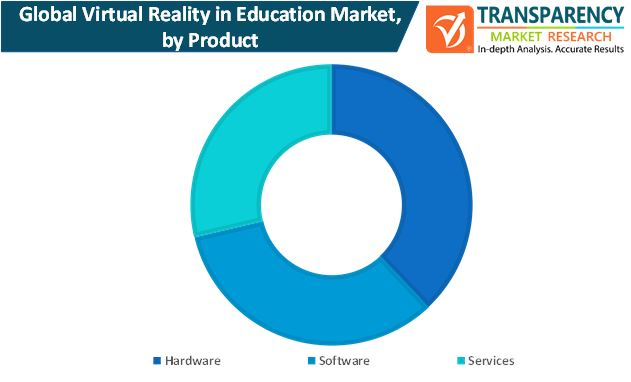 virtual reality in education market by product