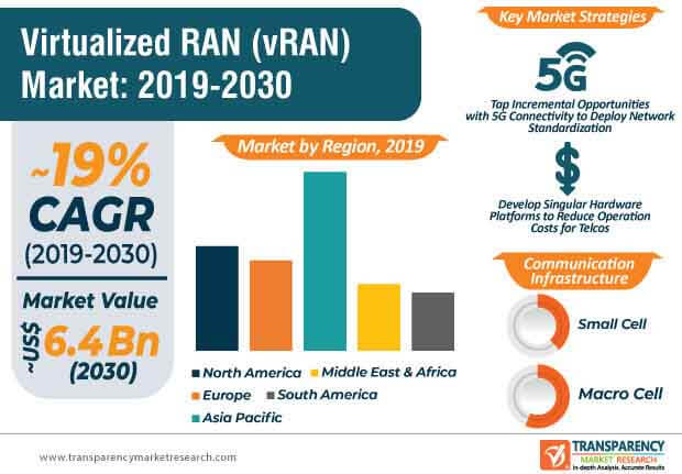 virtualized radio access network market infographic