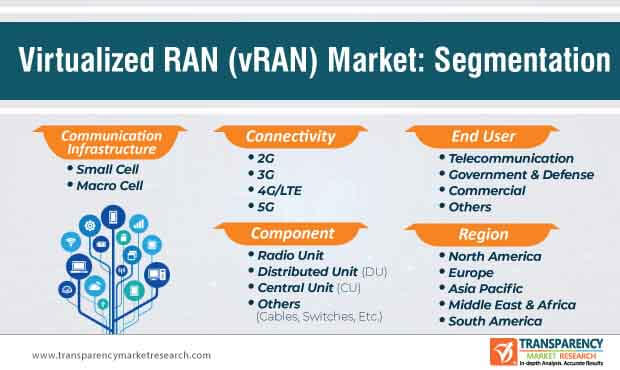 virtualized radio access network market segmentation