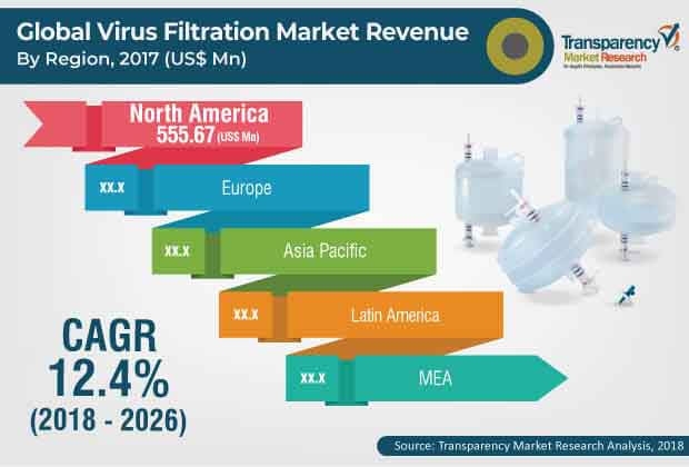 Virus Filtration  Market Insights, Trends & Growth Outlook