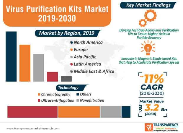 Virus Purification Kits  Market Insights, Trends & Growth Outlook