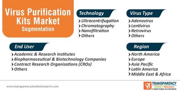 virus purification kits market segmentation